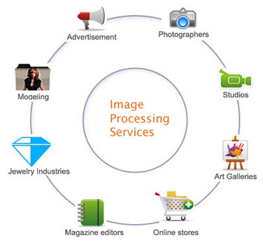 Photo Editing Outsourcing Services